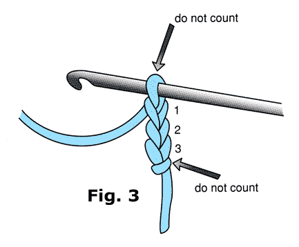 How to read a crochet pattern welcome to the craft yarn council now you have 15 chains and the pattern says to sc in 2nd ch from hook and in each ch across that means that you look at your chain count the first chain dt1010fo